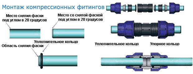 Водопровод на даче из труб ПНД своими руками