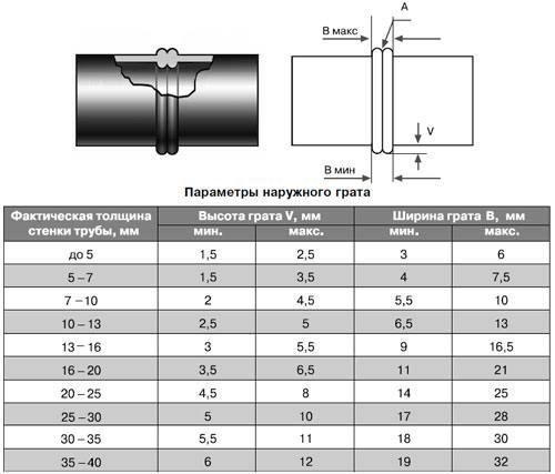 Прокладка и особенности труб ПНД