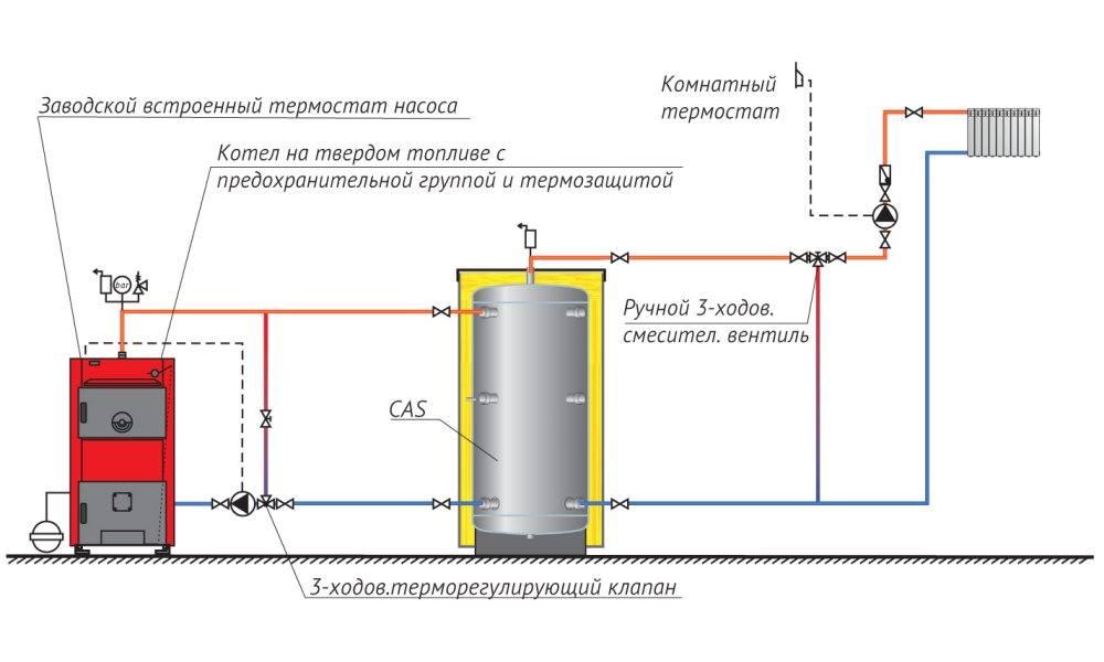 Подключение накопительного водонагревателя своими руками