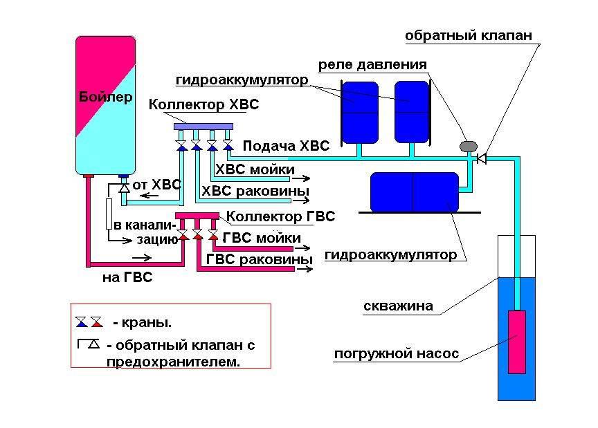 Подключение гидробака своими руками к системе водоснабжения