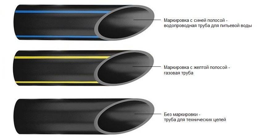 Трубы синего цвета, либо чёрные с синей полосой - для подачи питьевой воды. Труба для передачи газа - чёрного цвета с жёлтой полосой. Трубы для прокладки кабеля чёрного цвета.
