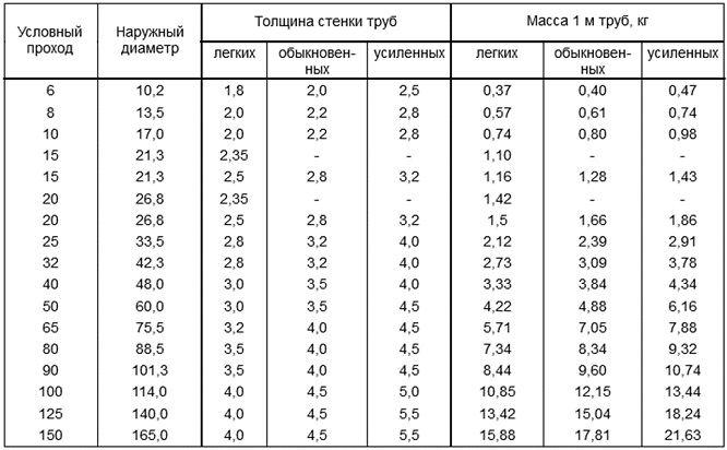 Таблица размеров стальных труб