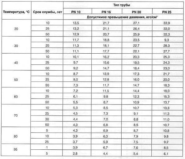 Таблица максимума и рабочей нормы давления в полипропиленовых трубах