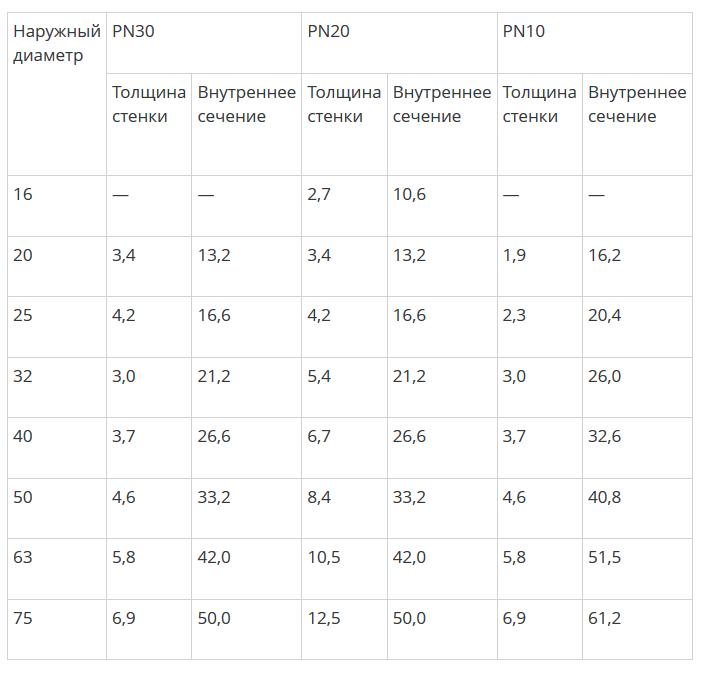 Таблица размеров пластиковых труб