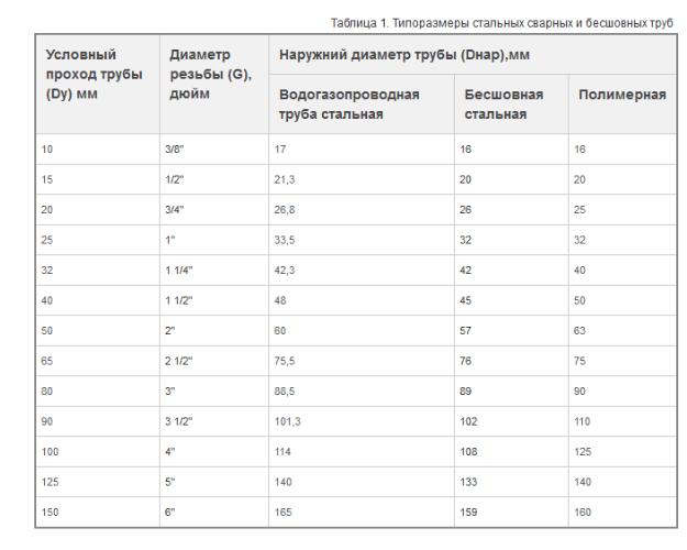 Таблица перевода дюймов в миллиметры