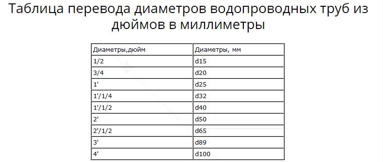 Таблицы размеров водопроводных труб в мм и дюймах