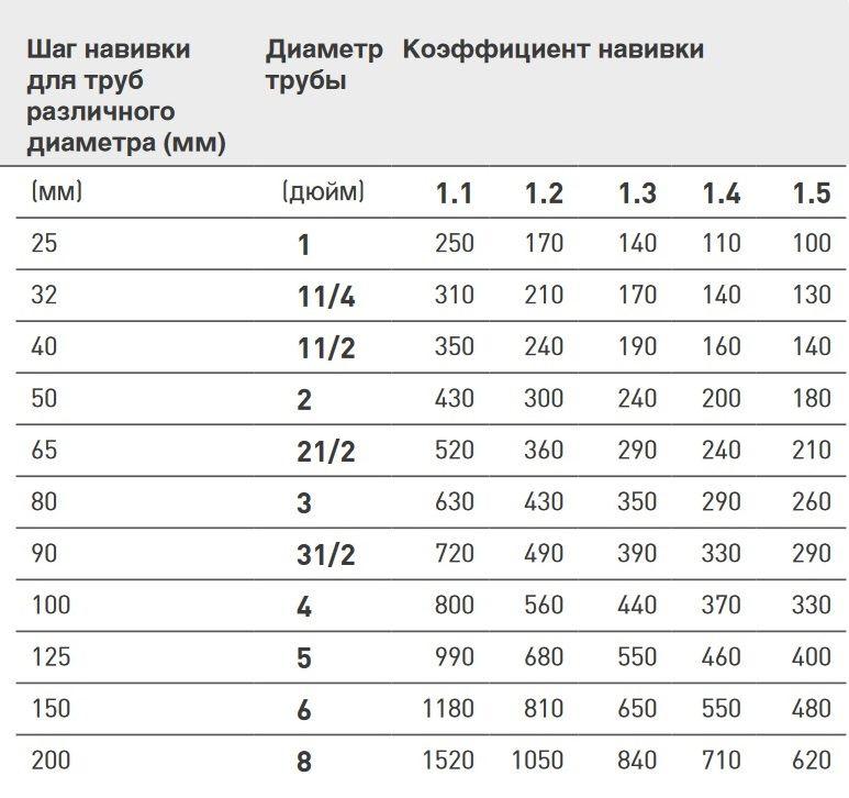 таблица по выбору шага для греющего кабеля