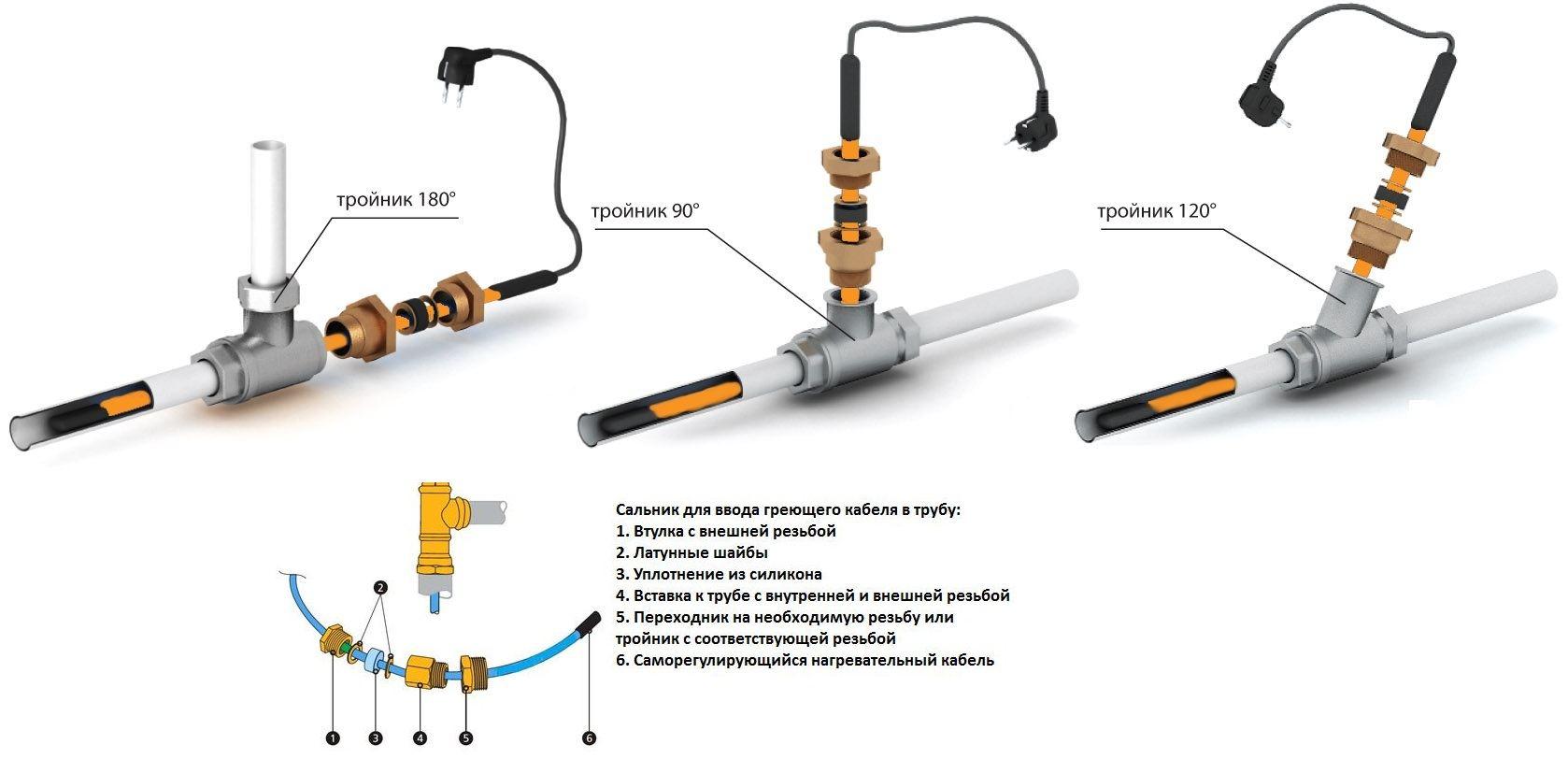 подключение кабеля внутри трубы