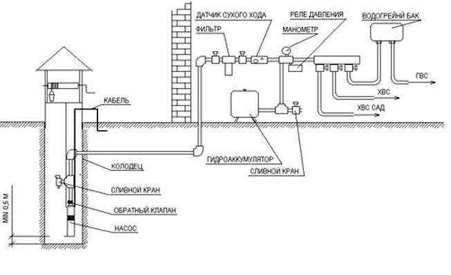 Утепляем круглогодичный водопровод на даче