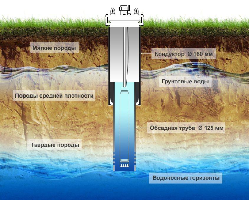Обзор нюансов артезианской скважины
