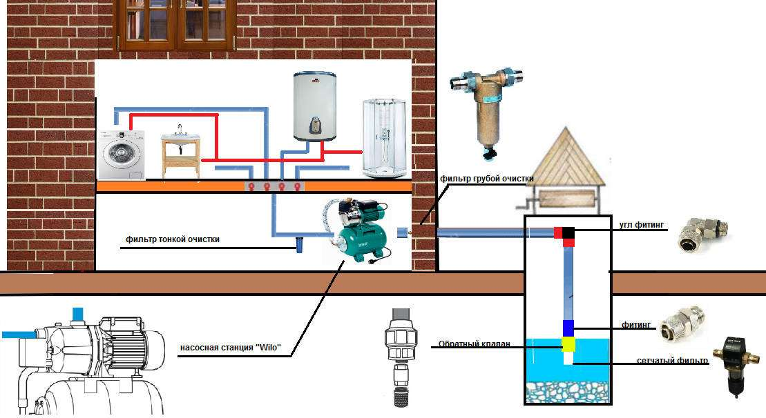 Водоснабжение частного дома: устройство в водопроводной системы и инструкции для самостоятельного монтажа