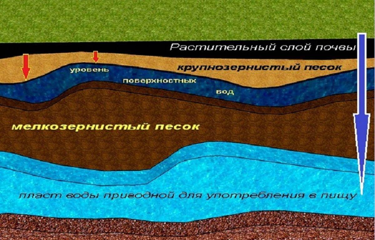 Обзор пропажи воды в колодце: причины, следствие - поиск решения
