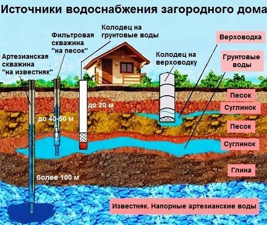 Налог на воду из скважины на участке: платить или не платить?
