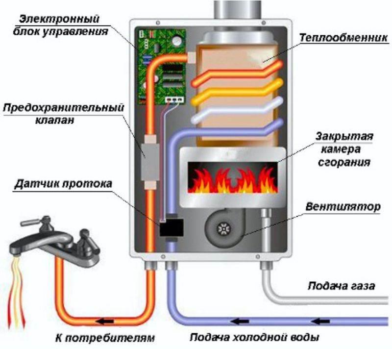 Монтаж своими руками водонагревателя