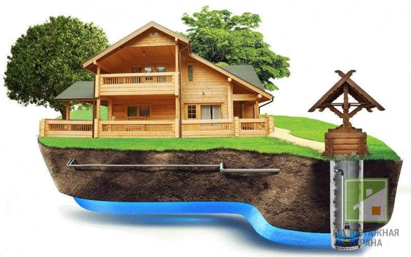 Водоснабжение частного дома из колодца своими руками: схема системы, выбор оборудования, монтаж