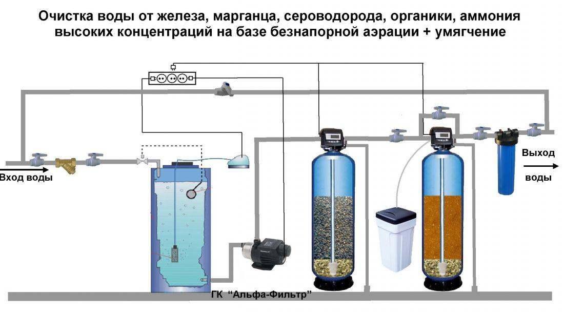 Причины и устранения жёлтой воды из скважины
