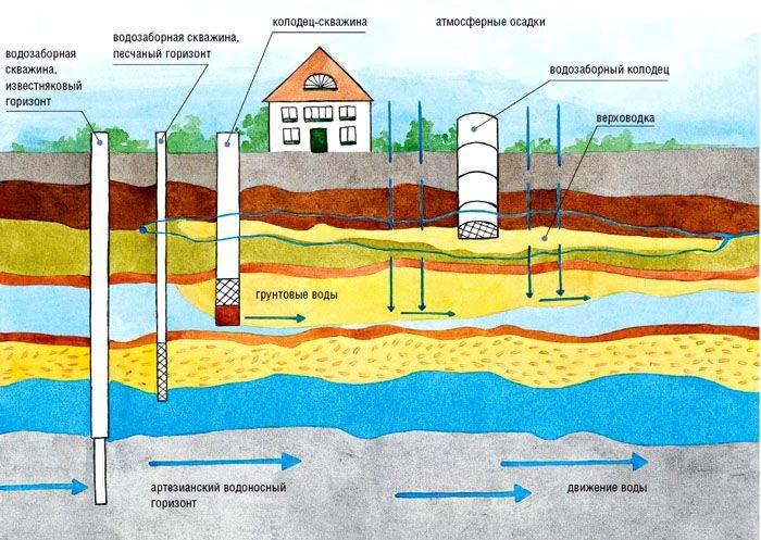 Схема залегания водяных пластов