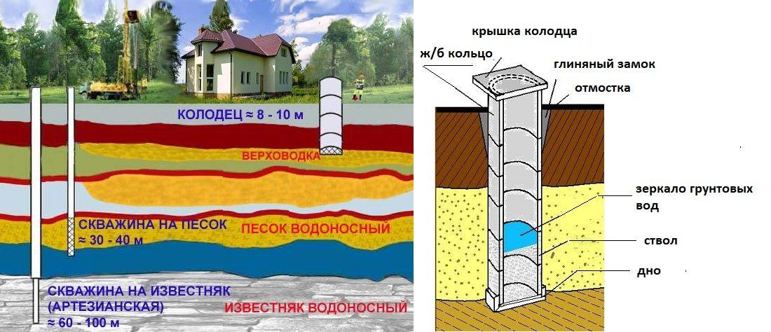 Вода из колодца в дом: от А до Я