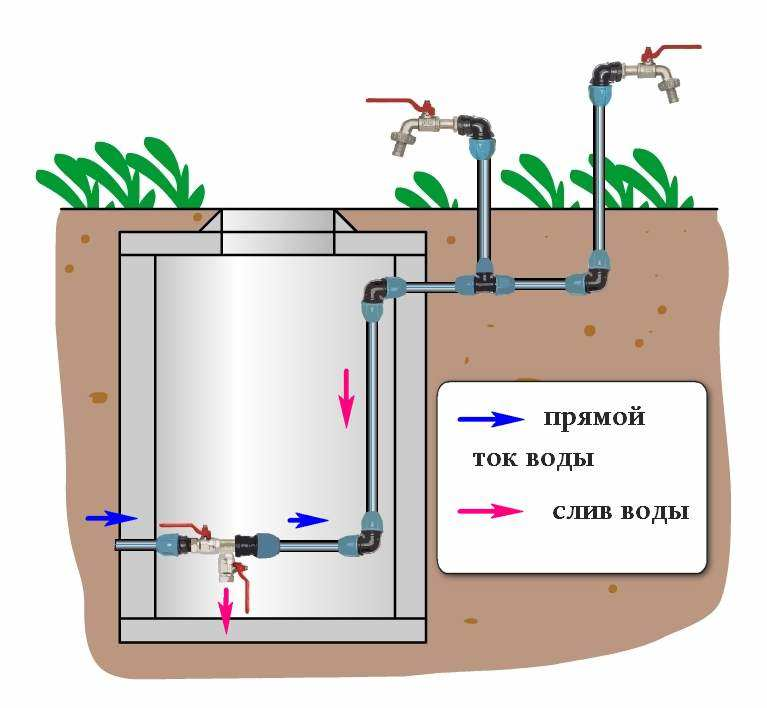 Пример слива при наличии централизованного водоснабжения дачи