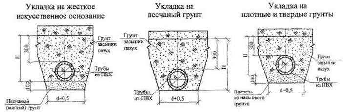 На какую глубину закопать тубы водоснабжения в частном доме
