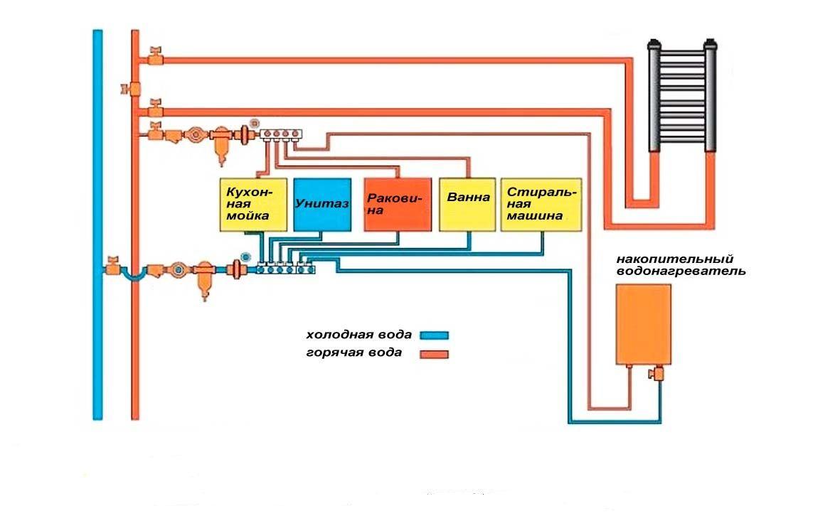 Схема водоснабжения коллекторного типа
