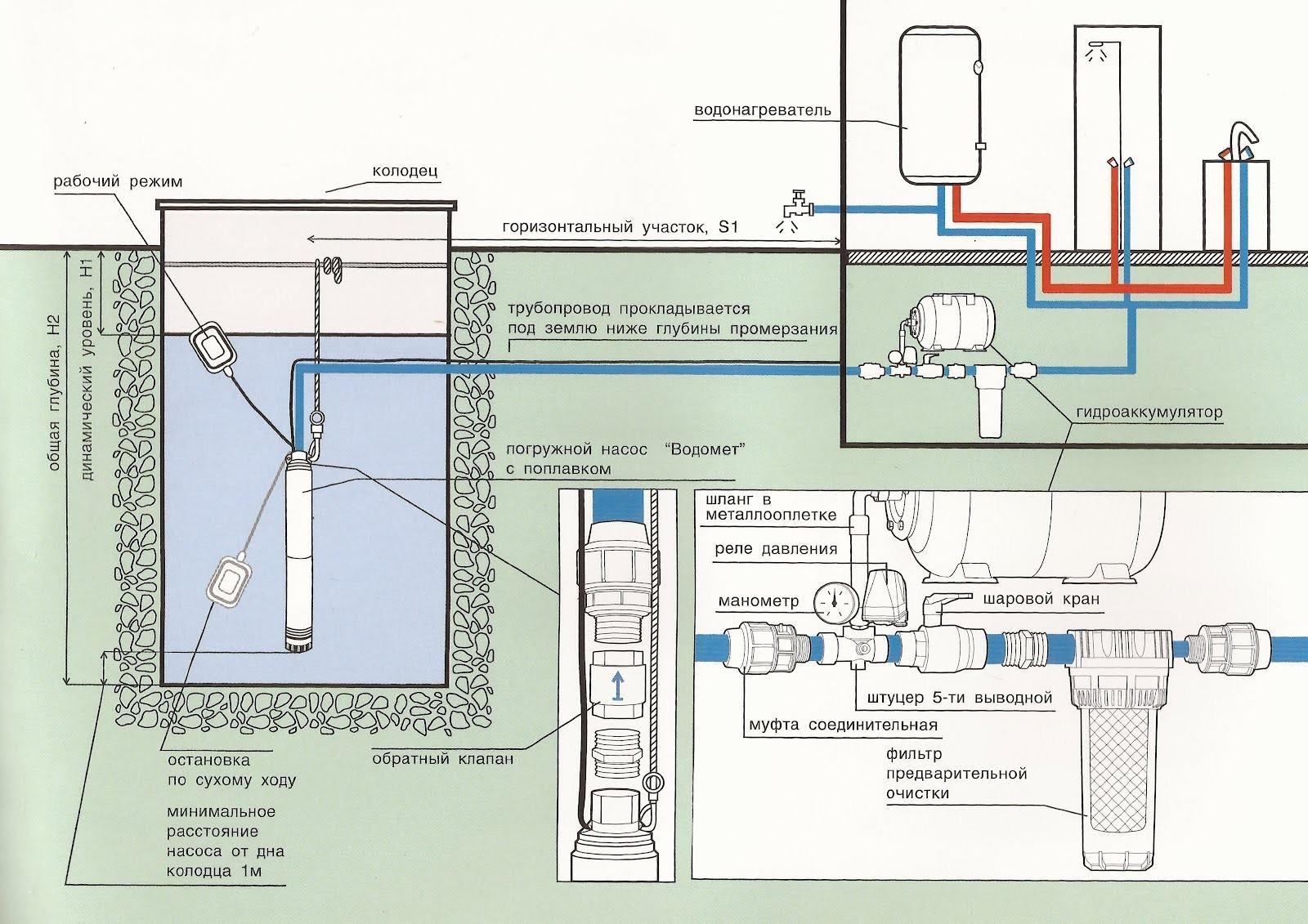 Схема водоснабжения частного дома с гидроаккумулятором фото 668