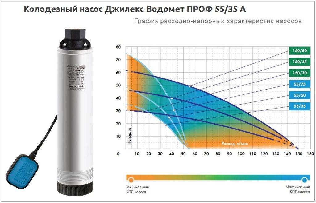 Обзор водяного насоса «Водомет»: устройство, модели, характеристики