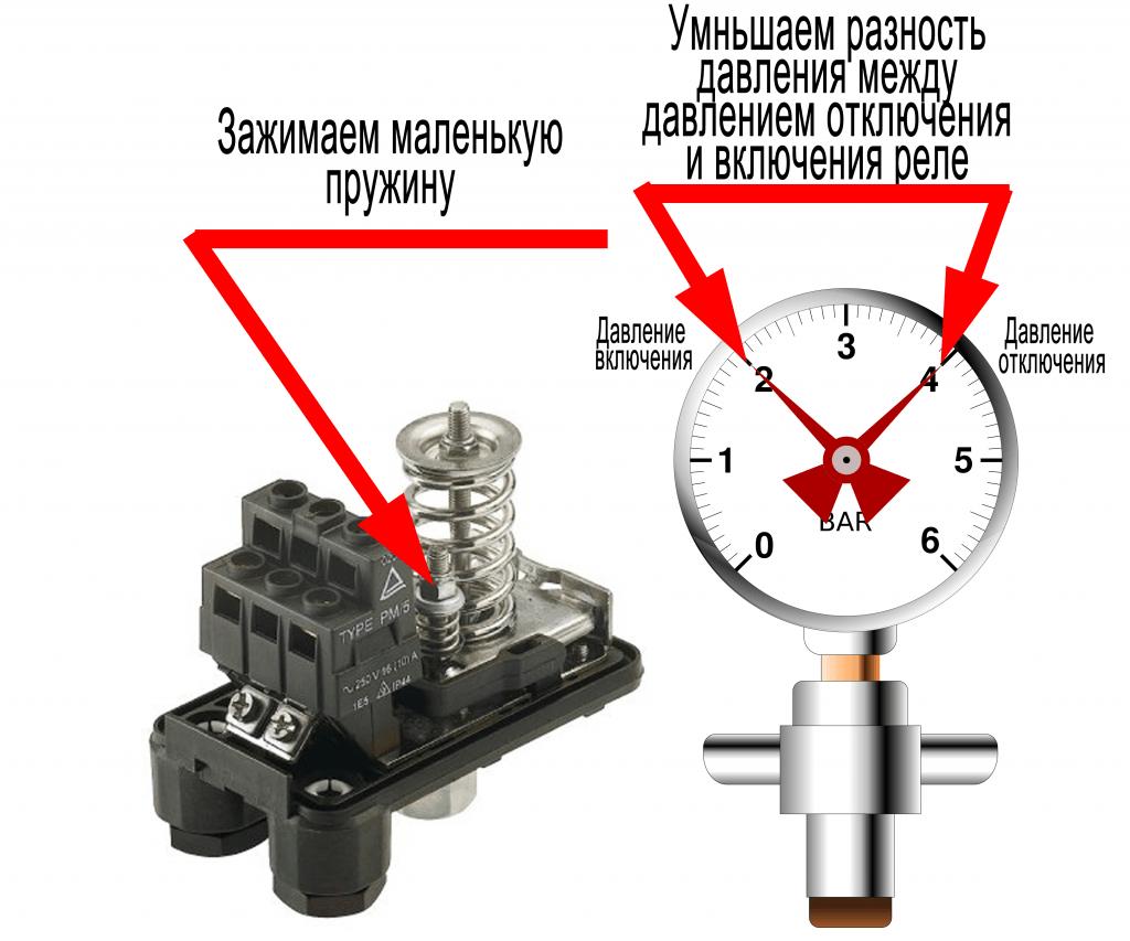 реле давления джилекс рдм-5 схема регулировки