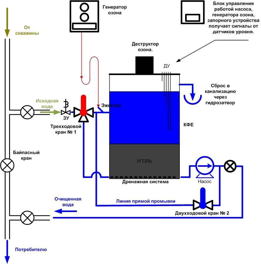 Правильная система очистки воды из водоносной скважины