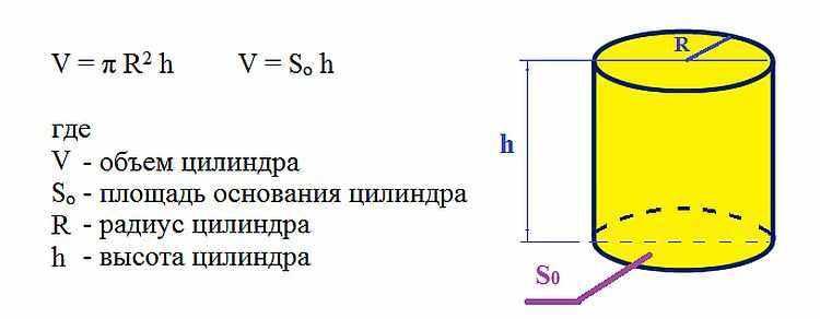 Объем скважины рассчитать по точной формуле