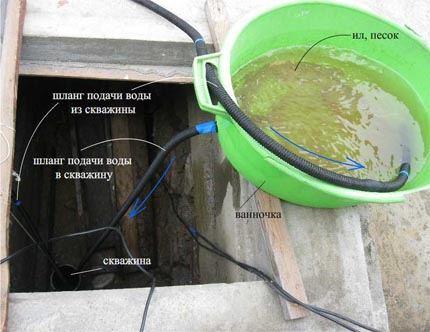 промывка скважины насосом с поверхности