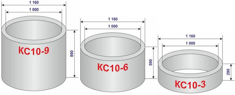 размеры бетонных колец для колодца
