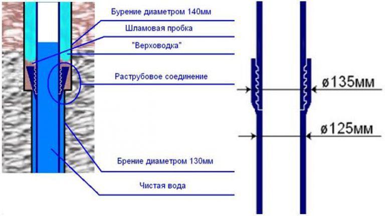 Обсадные трубы из ПВХ и НПВХ для скважины: характеристики и особенности