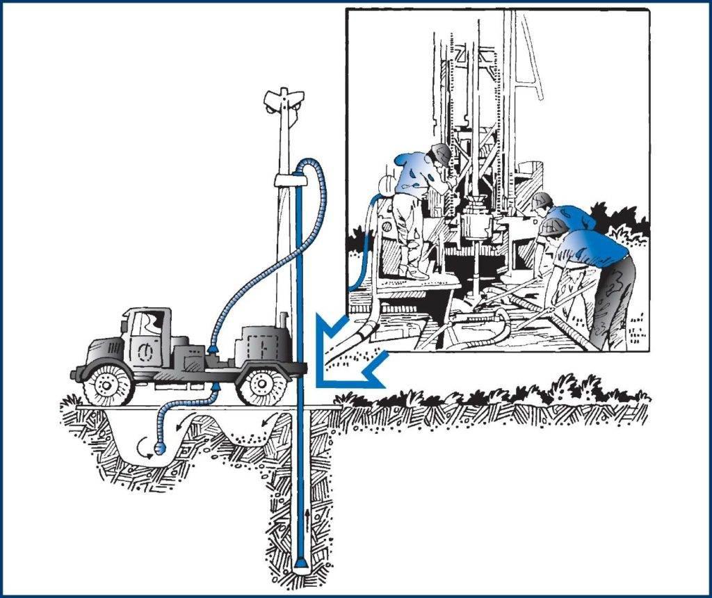 Особенности роторного бурения скважины на воду