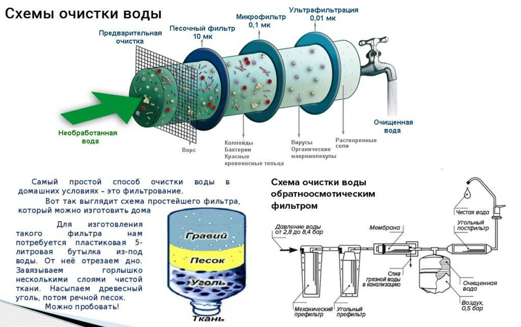 Очистка воды: обзор лучших методов