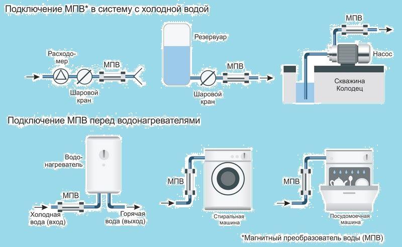 способы подключение магнитного преобразователя воды