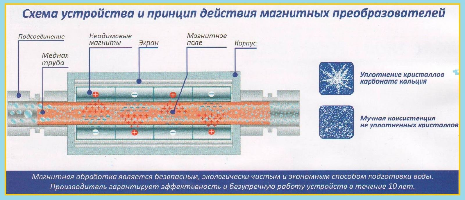 схема устройства магнитных преобразователей