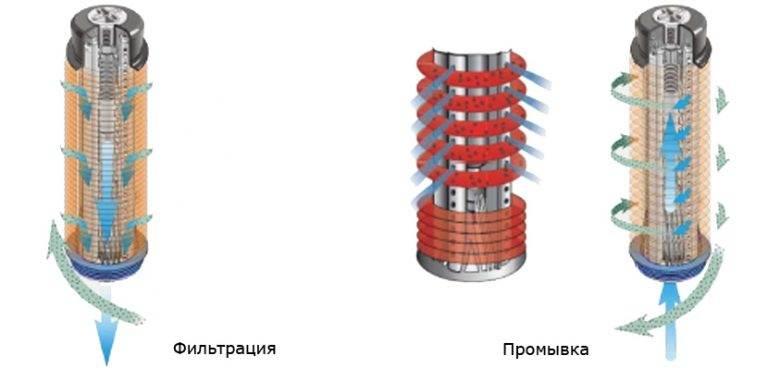 фильтр дисковый мембранный