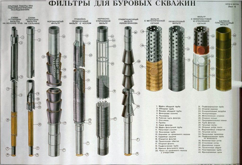фильтры для буровых скважин