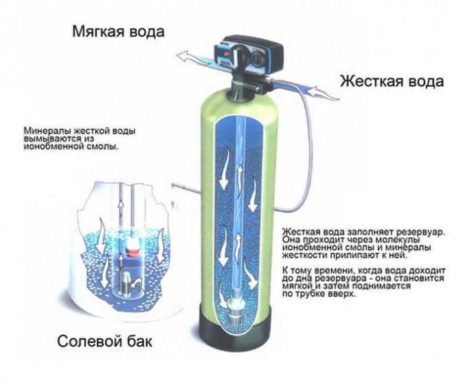 Что такое ионообменный фильтр для очищения воды: как выбрать, принцип работы и устройство