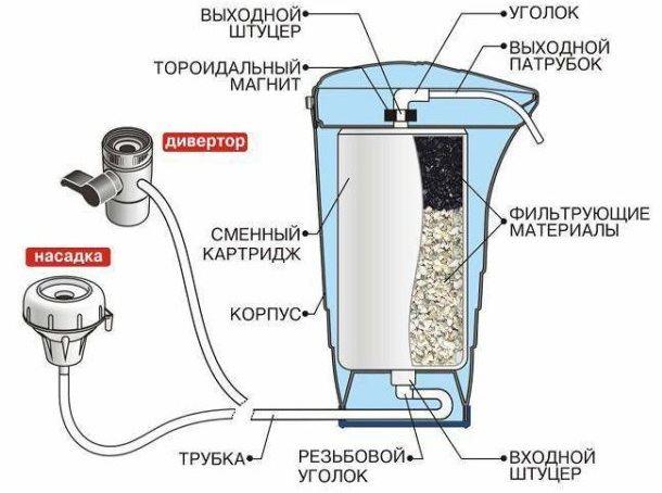 Конструкция и принцип работы фильтрующей насадки на кран