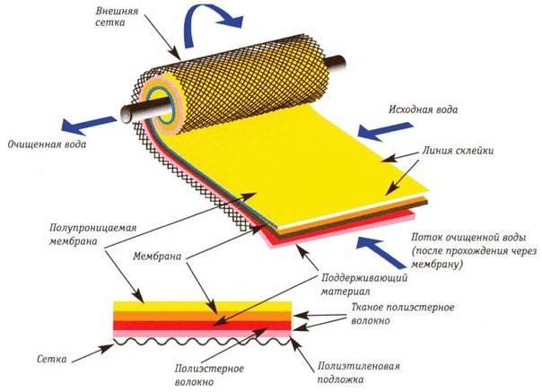 Мембранные фильтры для очистки воды: устройство и обзор лучших фильтров
