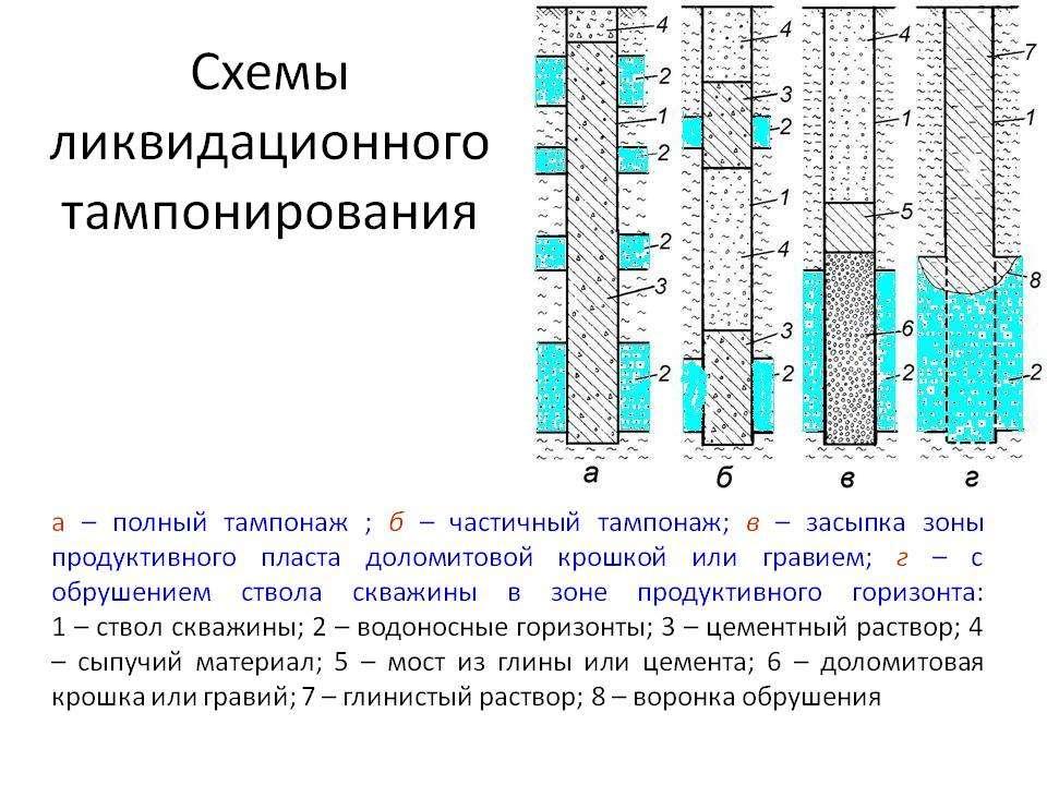 Что такое тампонаж водяной скважины: работы по ликвидации источника