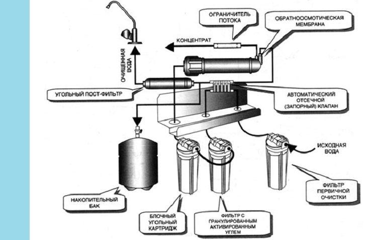 Схема подключения обратного осмоса