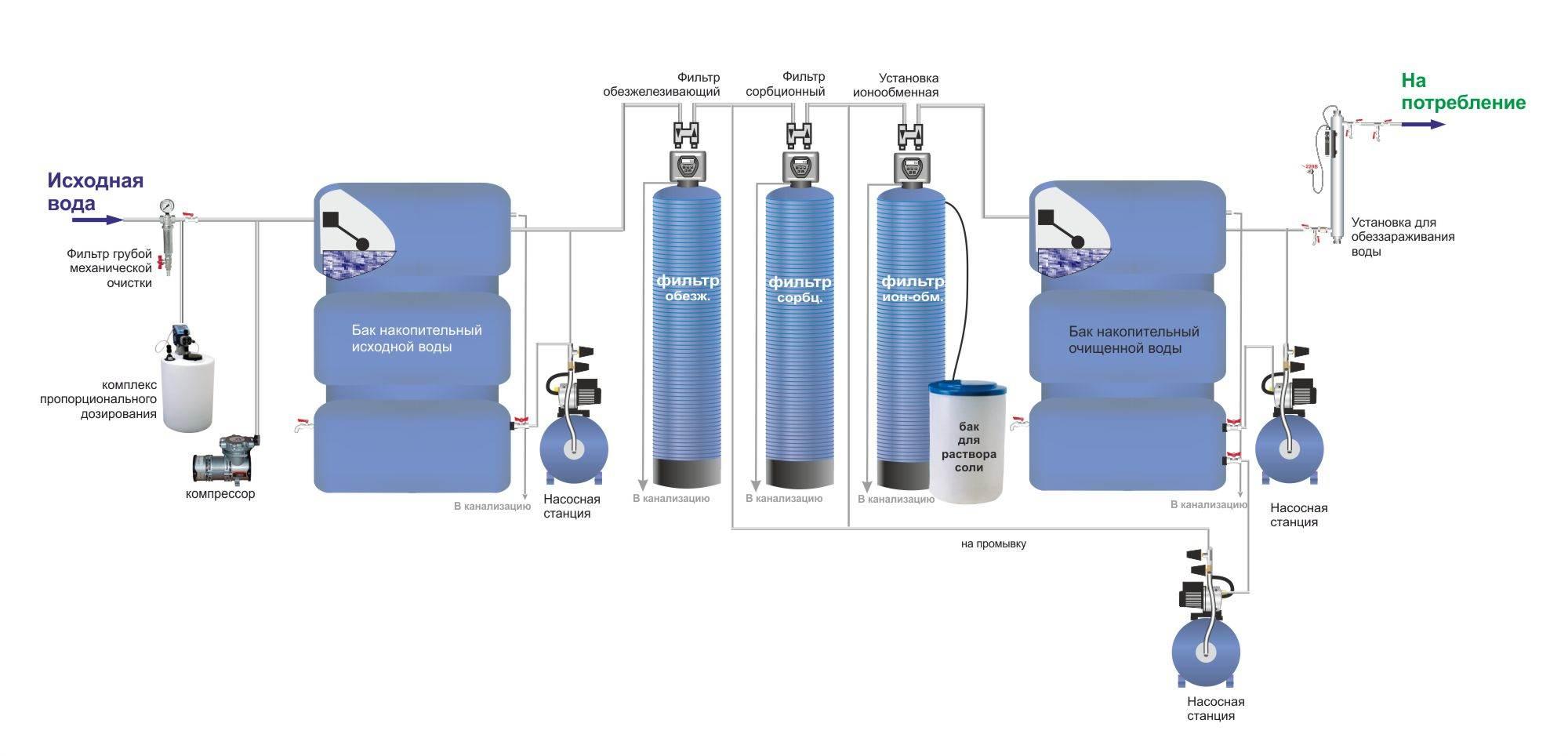 Промышленные фильтры для очистки воды – этапы очищения, виды и сфера применения