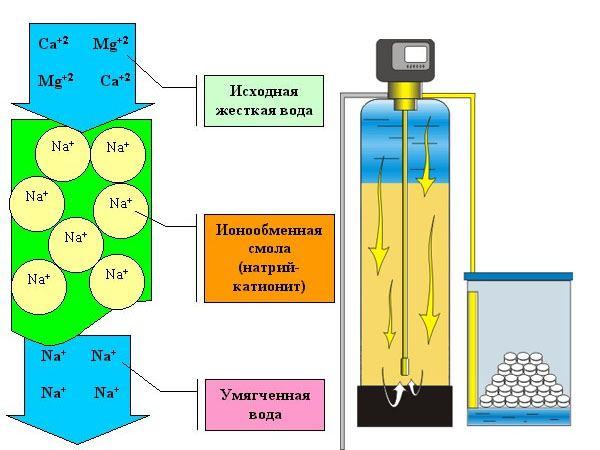 принцип устройства ионного филтра