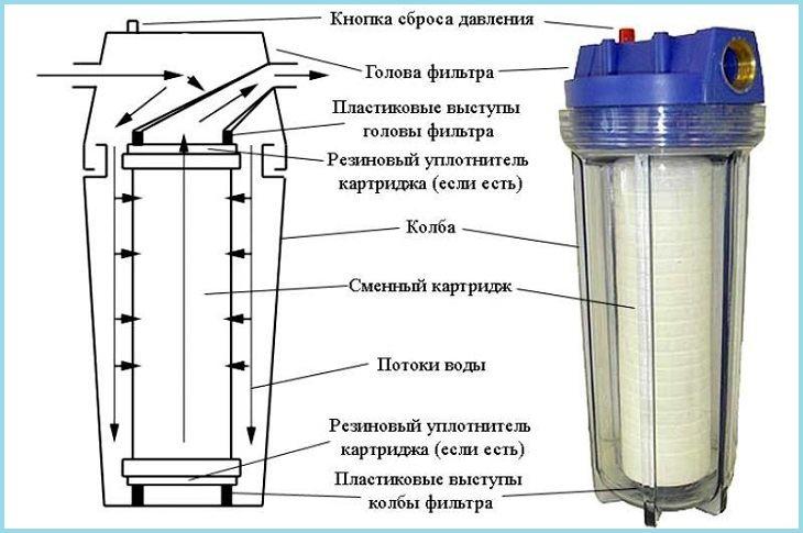 тканный фильтр для воды