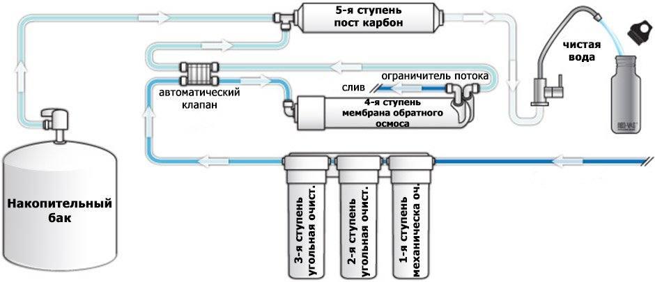 Проточный фильтр для очистки воды: виды и рейтинг лучших вариантов