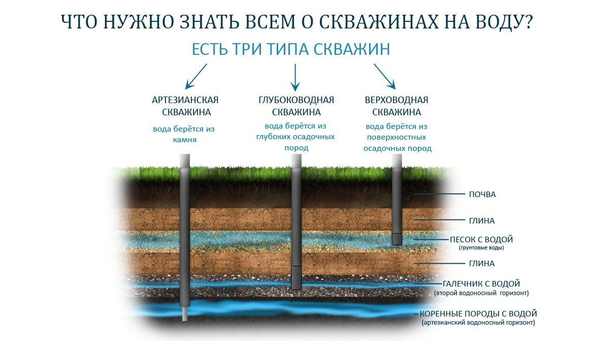 Со скольких метров глубины скважины нужна регистрация