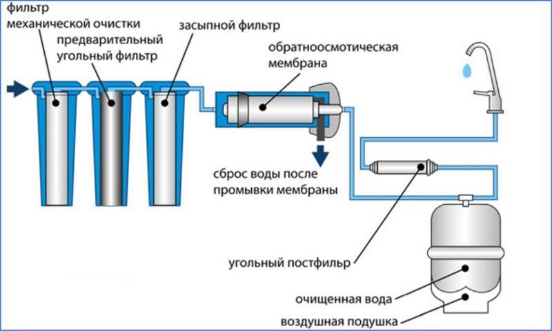 Обратный осмос: правда о вреде и пользе мембранной очистки водопроводной воды